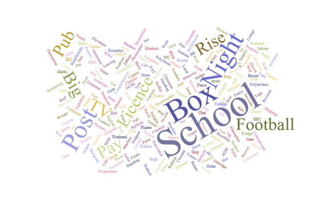 wordcloud-britain objects